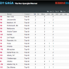 Chart Listings: Gaga #79 on Pop Radio | NA rendition