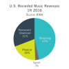 Chart News: US Music Industry Up 8% in 2016