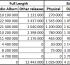 Stats: 1) Eminem 2) Adele 3) Coldplay this millenium
